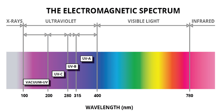 Uv color spectrum