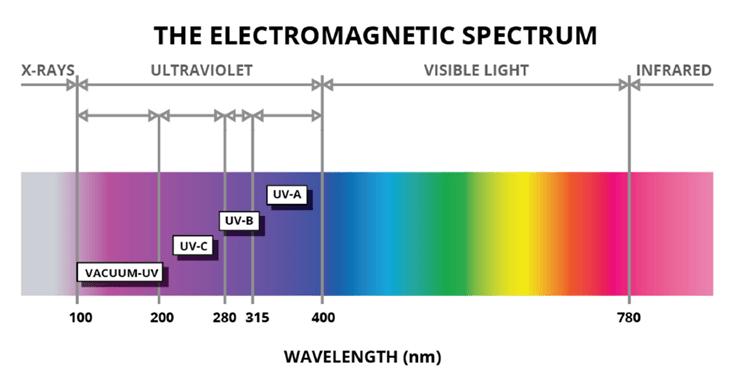 Uv color spectrum